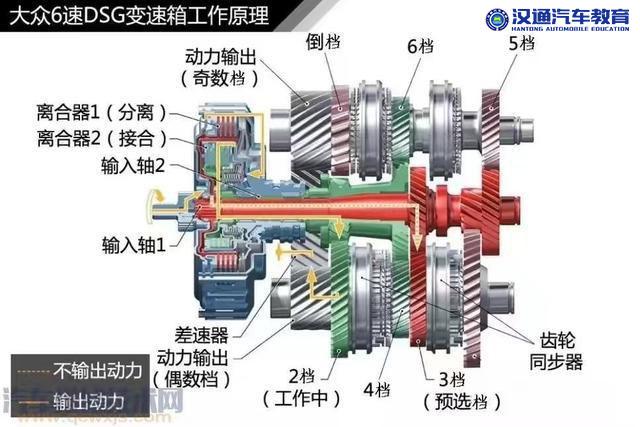 干式双离合与湿式双离合的区别(图1)